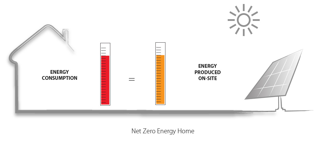Net Zero Energy Home Gmi Solar